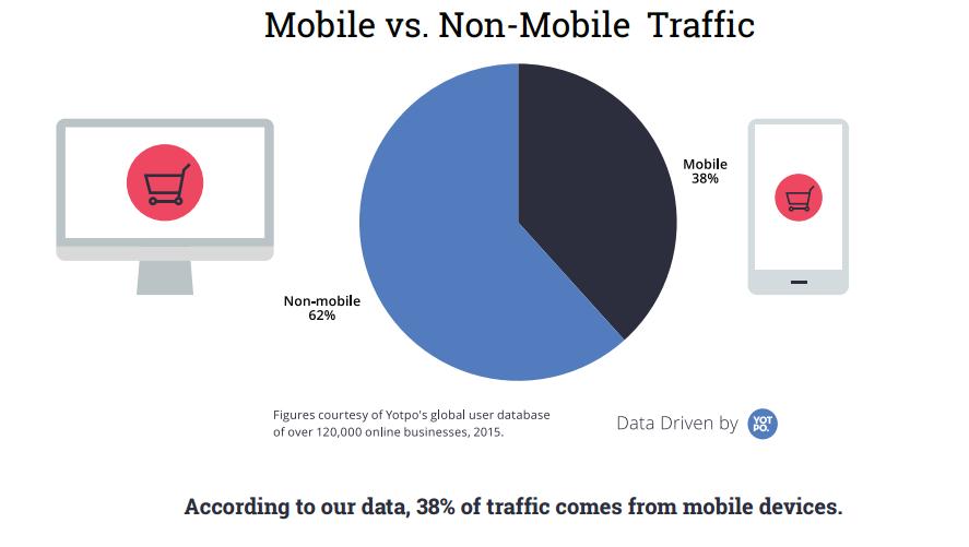mobile-non-mobile